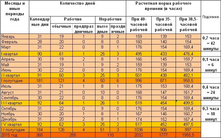Квартальные календари для Беларуси на 2015 год в Excel