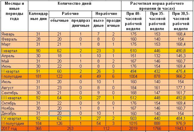 Квартальные календари для Беларуси на 2017 год 5 дней