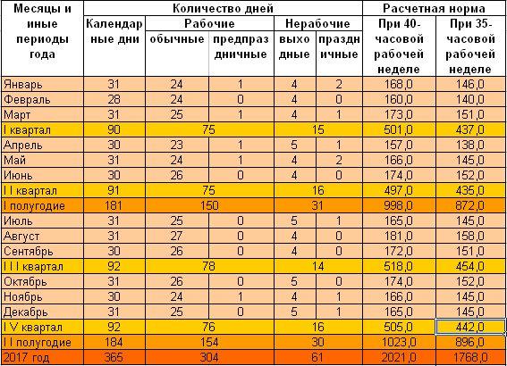 Квартальные календари для Беларуси на 2017 год 6 дней