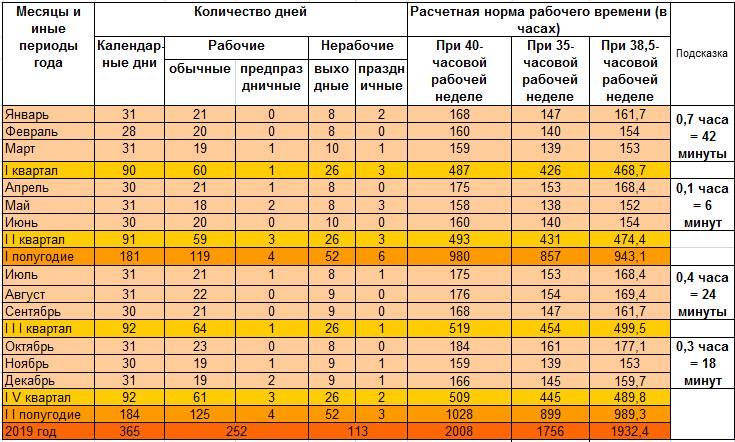 Квартальные календари для Беларуси на 2019 год 5 дней