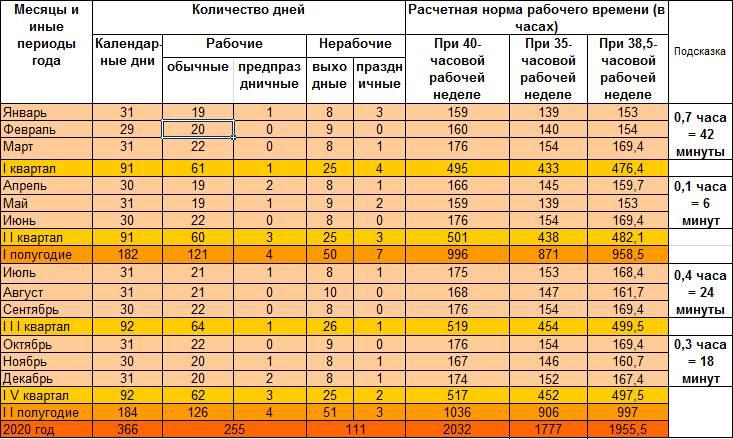 Квартальные календари для Беларуси на 2020 год 5 дней