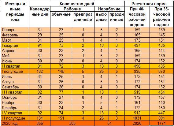 Квартальные календари для Беларуси на 2020 год 6 дней