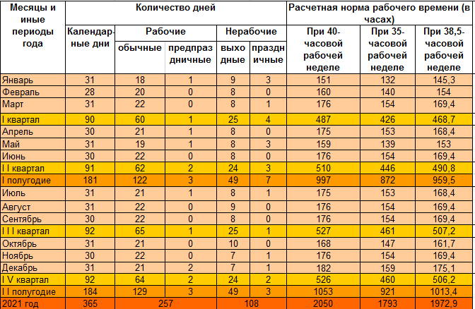 Квартальные календари для Беларуси на 2021 год 5 дней